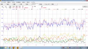 算命学命式ソフト|算命命式グラフ1